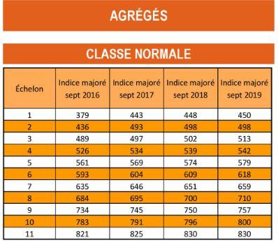 Formation de l 39 enseignement priv cfdt bourgogne - Grille salaire enseignant second degre ...